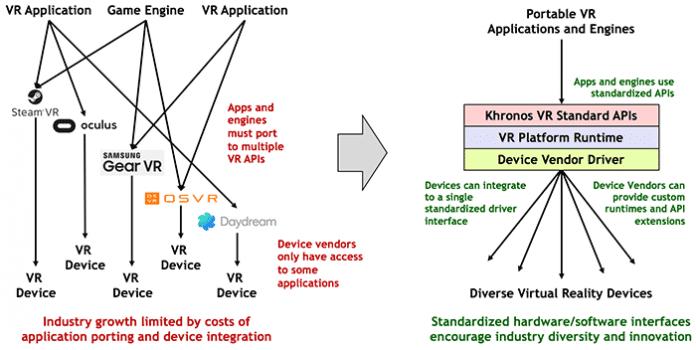 Fragmentierung des VR-Markts und Khronos grobe Vorstellung einer standardisierten Plattform
