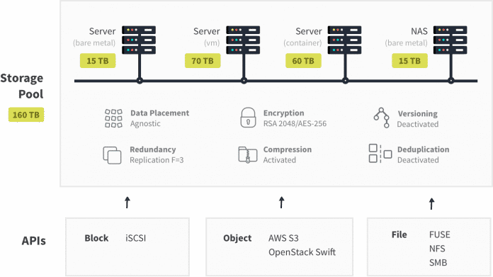 Die Infinit-Plattform verbindet unterschiedliche Serverplattformen und Speichertechniken.