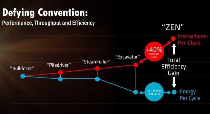 Die IPC will AMD um 40 Prozent gesteigert haben, die Effizienz sogar noch mehr.