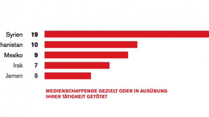 Reporter ohne Grenzen: 74 Medienschaffende wegen ihrer Arbeit getötet