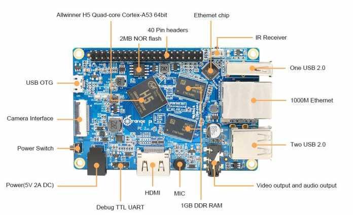 Ein Xunlong Orange Pi PC2, die Anschlüsse und Bauteile sind beschriftet