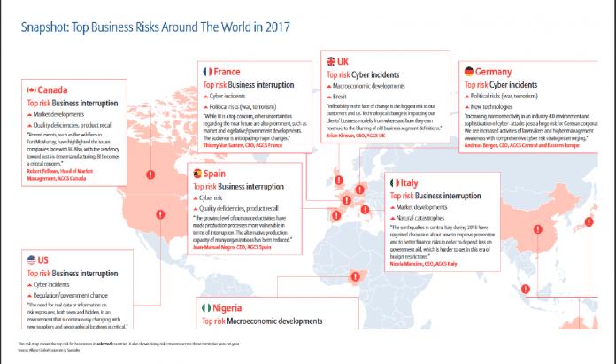 Deutsche Unternehmen sehen Cyberrisiken als größte Bedrohung