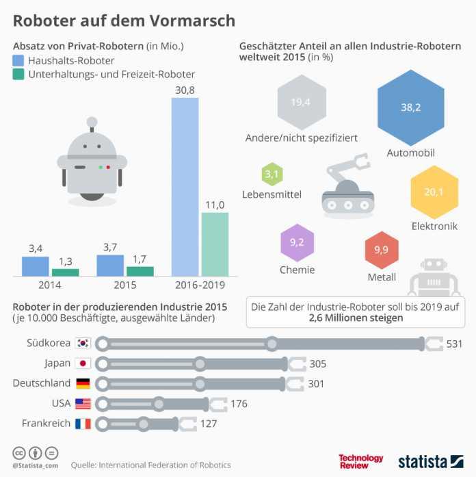 Statistik der Woche: Service-Roboter saugen, wischen und mähen