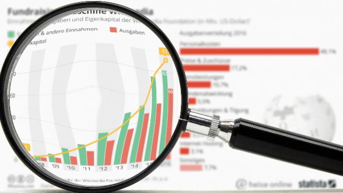 """""""Statistisch gesehen"""": Die Finanzen hinter Wikipedia"""