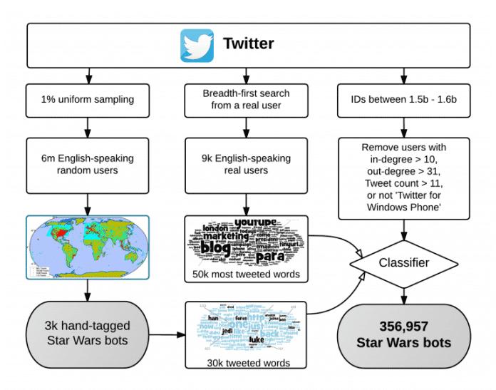 "Forscher entdecken riesiges Twitter-Botnetz ""Star Wars"""