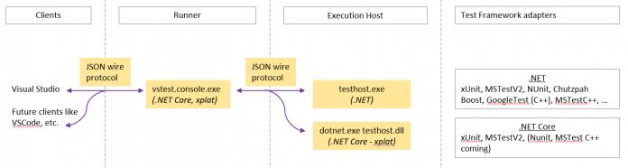 Die gelb hervorgehobenen Komponenten sind bereits Open Source.