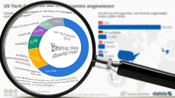 """""""Statistisch gesehen"""": Der US-Tech-Sektor baut auf Migration"""
