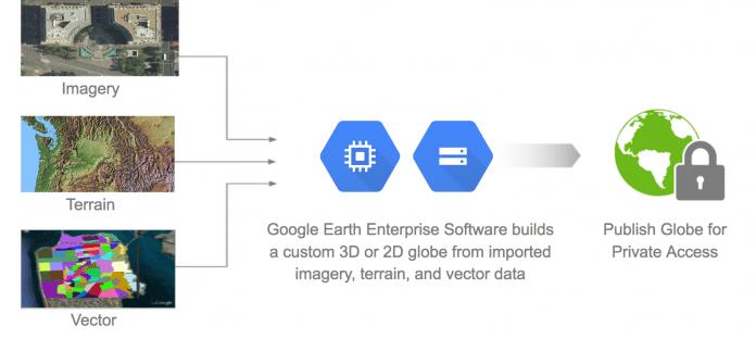 GEE baut 3D- und 2D-Darstellungen aus individuellen Daten.
