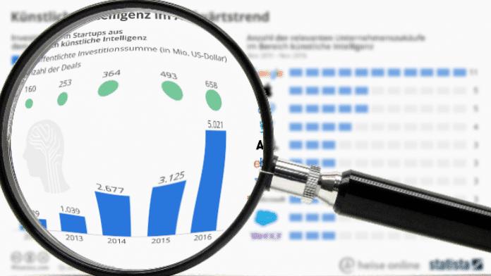 """""""Statistisch gesehen"""": Investoren stecken immer mehr in KI-Startups"""