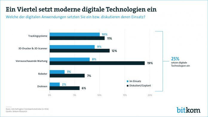 Digitalisierung im Handwerk - hilfreich, aber mühsam