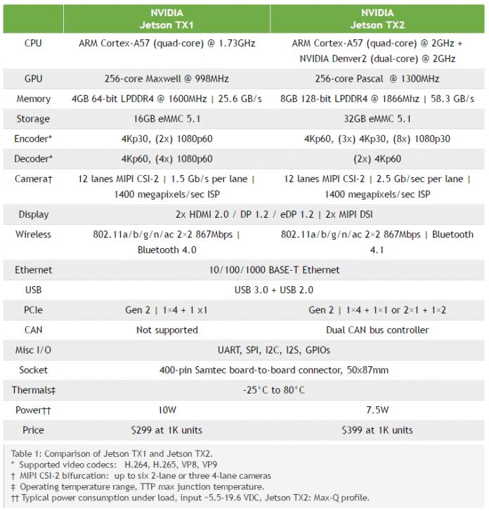 Nvidia Jetson TX1 und TX2 im Vergleich