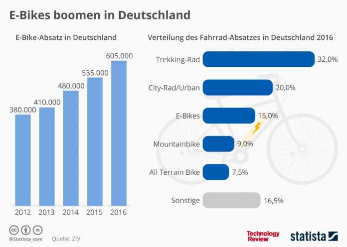 Statistik der Woche: E-Bikes boomen in Deutschland