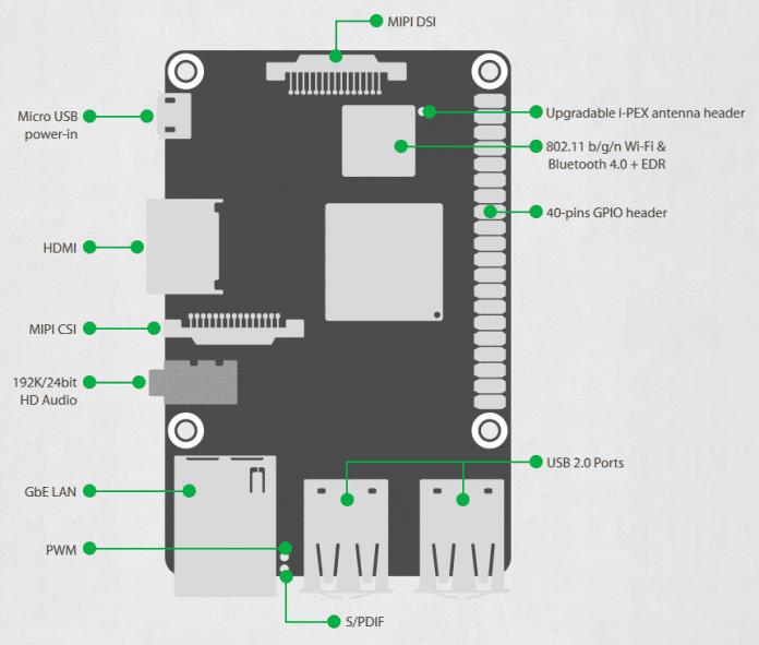 Übersicht mit Bauteilen des Asus Tinker Boards