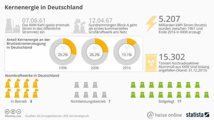 Atomenergie in Deutschland