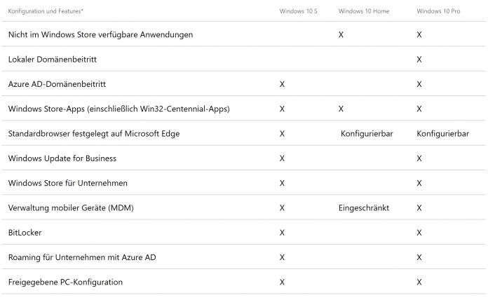 Das neue Windows 10 S: viel Pro, etwas RT, etwas (festgenageltes) Bing