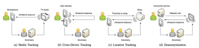 Grafiken zeigen, wie eingebettete Ultraschallsignale die Privatsphäre verletzen oder Nutzer verraten könnten.