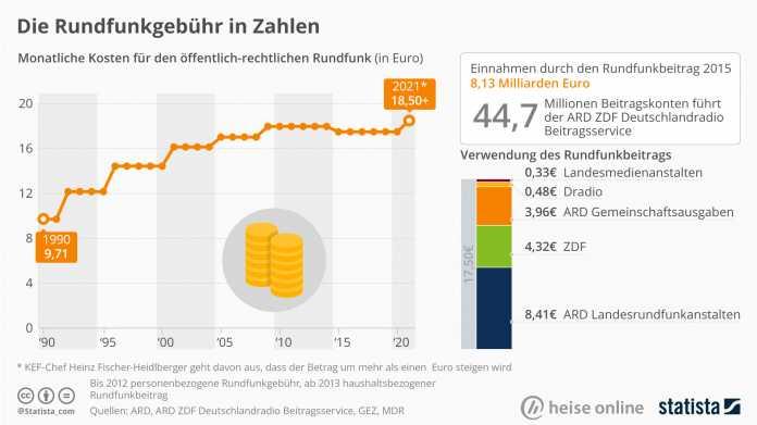 """""""Statistisch gesehen"""": Der unaufhaltsame Anstieg der Rundfunkgebühren"""