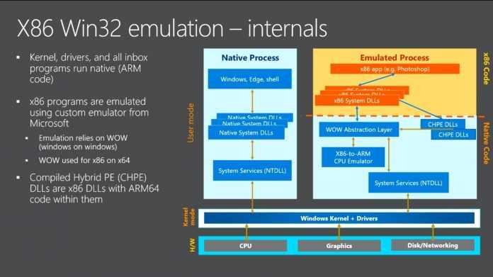 Windows 10 on ARM mit x86-Emulation