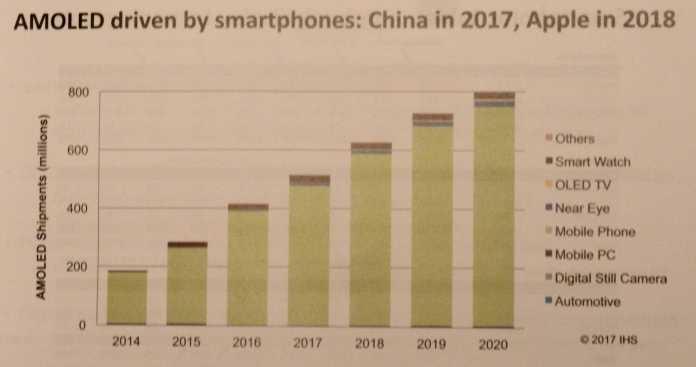 Dieses Jahr stellt Samsunger gade so viel OLED-Panels wie weltweit gebraucht her – für zusätzliche iPhones mit OLED-Schirm fehlen die Kapazitäten.