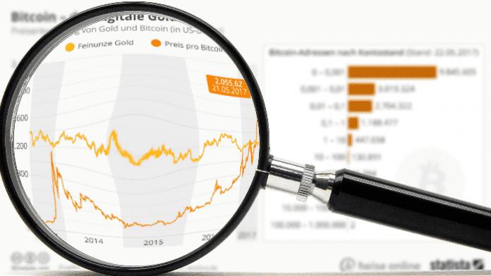 """""""Statistisch gesehen"""": Bitcoin schlägt Gold"""