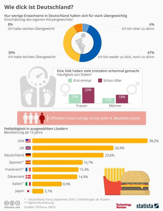 Statistik der Woche: Wie dick ist Deutschland?
