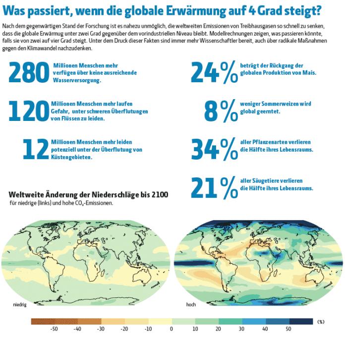 Zahlen, bitte! Mit 160 Tonnen Pulver gegen die Erderwärmung