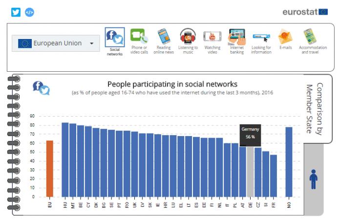 Keine Lust auf Facebook & Co: Gerade einmal 56 Prozent der Deutschen nutzen soziale Medien.