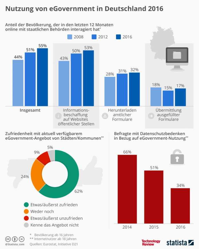 Statistik der Woche: Nutzung von eGovernment in Deutschland