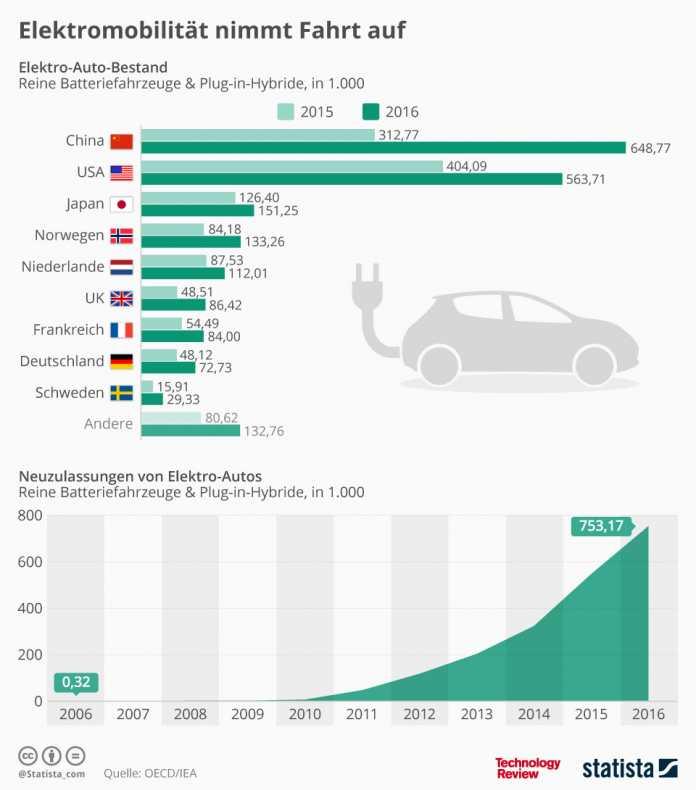 Statistik der Woche: Elektromobilität nimmt Fahrt auf