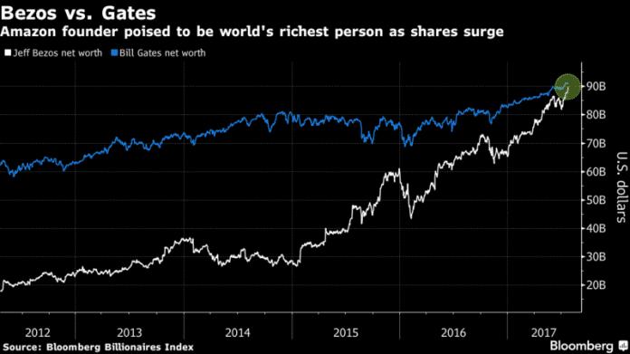 Amazon-Gründer Jeff Bezos löst Bill Gates als reichsten Mann der Welt ab