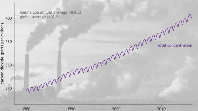 Im Jahr 2016 brachen etliche Klimarekorde