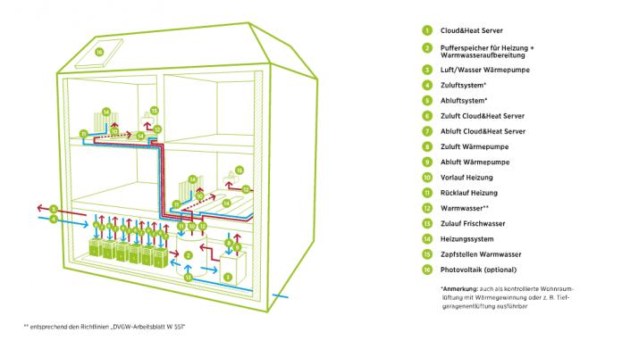 Heizen: Dresdner Start-up vermarktet Server-Wärme