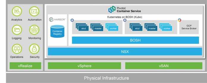 Architektur des Pivotal Container Service