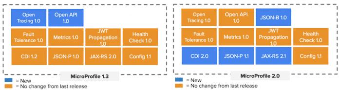 Die Vorschau zeigt die Pläne für MicroProfile 1.2 und 2.0.