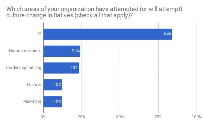 Red Hat Open-Source-Culture-Umfrage 2017 untersucht Unternehmenskulturen