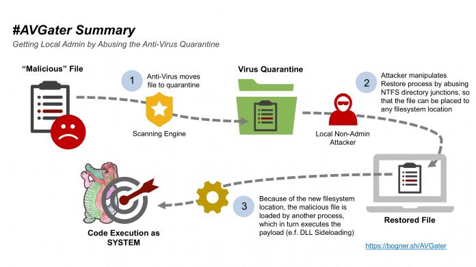 #AVGater-Angriff: Admin-Zugriff via Quarantäne-Ordner