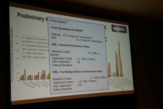 Auf Intels HPC-Devcon berichtete NERSC über die Erfahrungen mit dem KNL-Supercomputer Cori. Ohne Handoptimierung schaft der Xeon Phi nur 70 Prozent vom Haswell-Knoten.