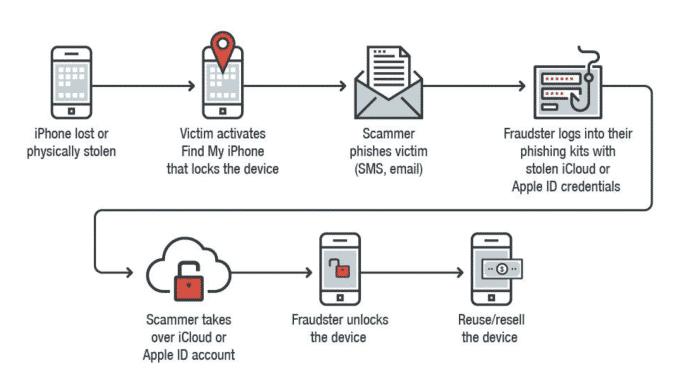 iCloud-Phishing nach Diebstahl
