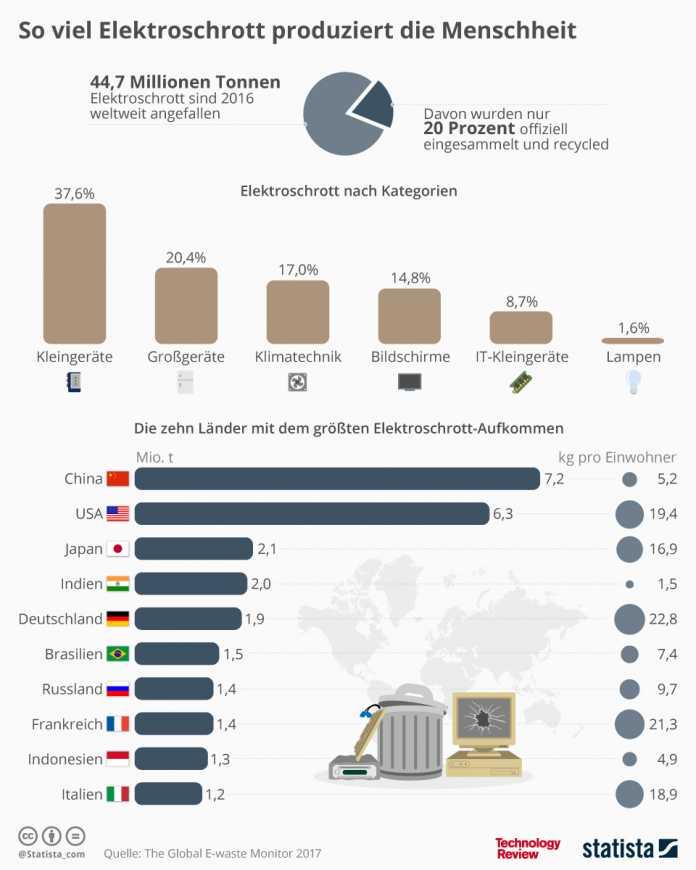 Statistik der Woche: So viel Elektroschrott produzieren wir
