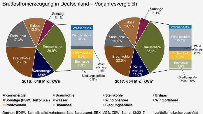 Deutlich mehr Strom kam 2017 aus erneuerbaren Energien