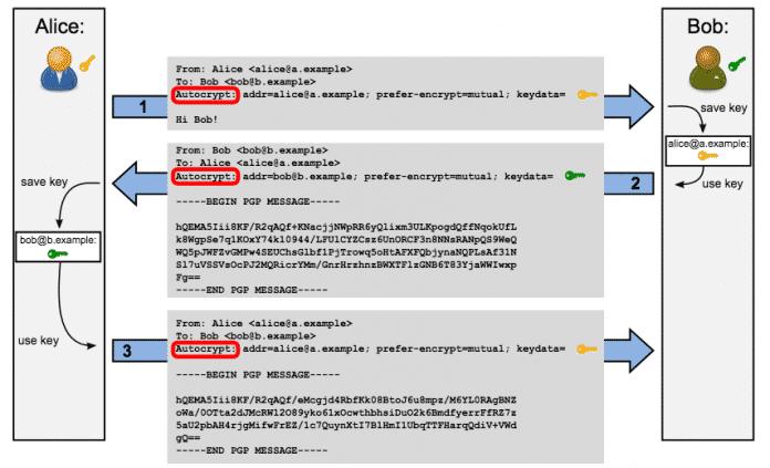 PGP-Helfer Autocrypt in Version 1.0 vorgestellt