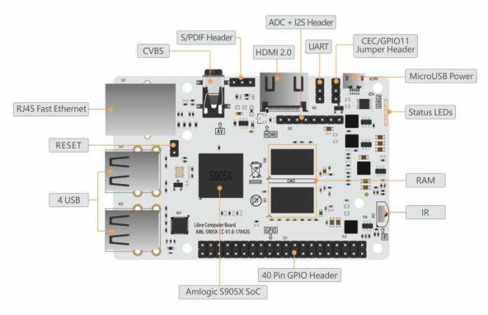 Diagramm des Le Potato Einplatinenrechners