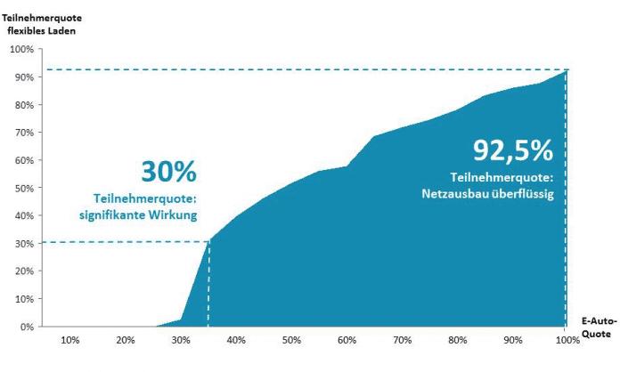 """Wenn 92,5 Prozent der Elektroautos am """"flexiblen Laden"""" teilnähmen, würde der Netzausbau überflüssig."""
