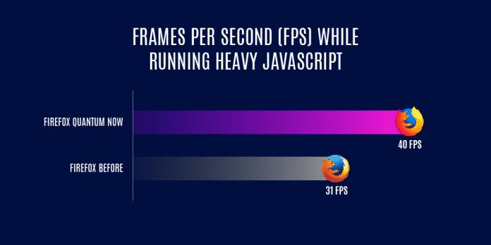 """Firefox 58: Eine höhere Framerate sorgt für ein """"ruckelfreies Internet""""."""