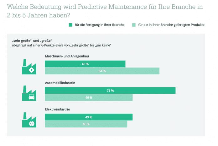 Trotz der skeptischen Beurteilung aktueller Angebote sind die Hoffnungen auf eine künftig große Bedeutung von Predictive Maintenance in der Industrie enorm.