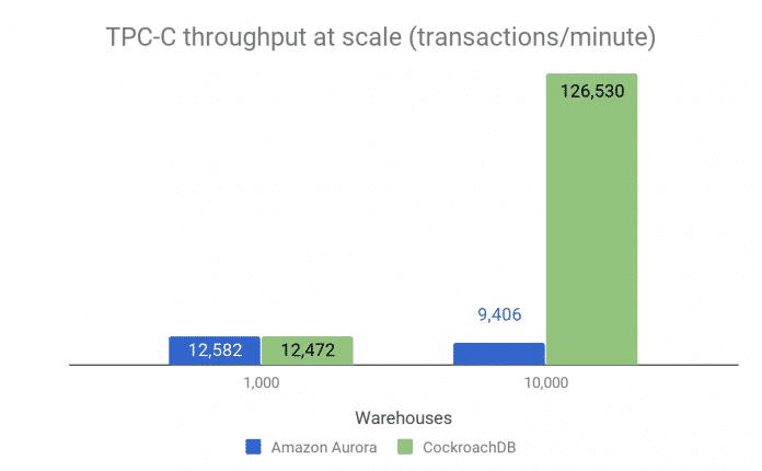 TPC-C-Benchmark: CockroachDB im Vergleich mit Amazon Aurora