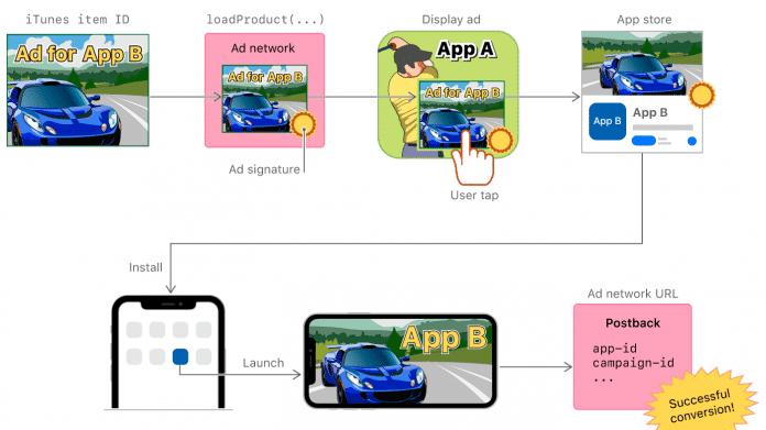 App-Installs