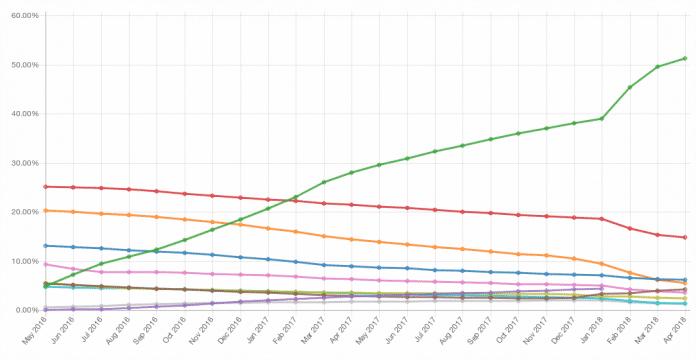 Let\'s Encrypt stellt jetzt mehr als die Hälfte aller SSL-Zertifikate ...