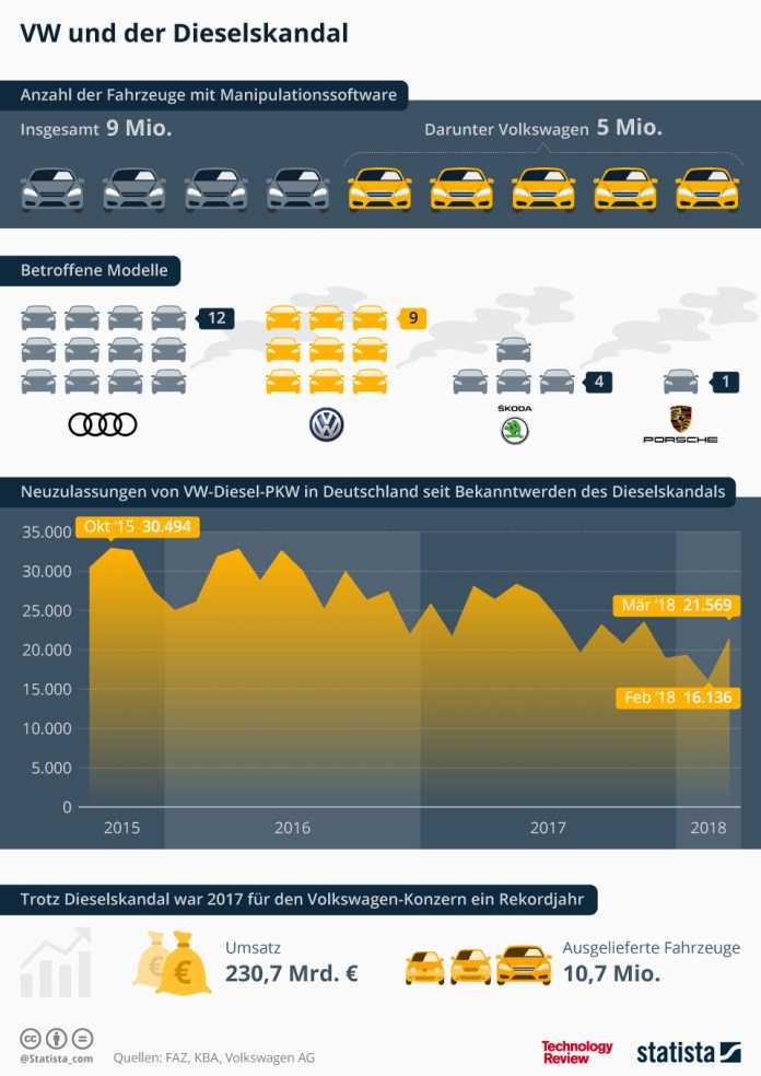Statistik der Woche: Diesel tot, Volkswagen lebt