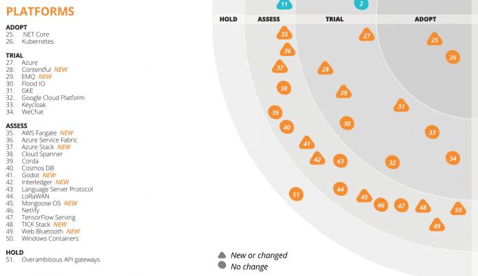 ThoughtWorks' Technology Radar nimmt 2018 zahlreiche neue Plattform-Technologien in den Fokus.